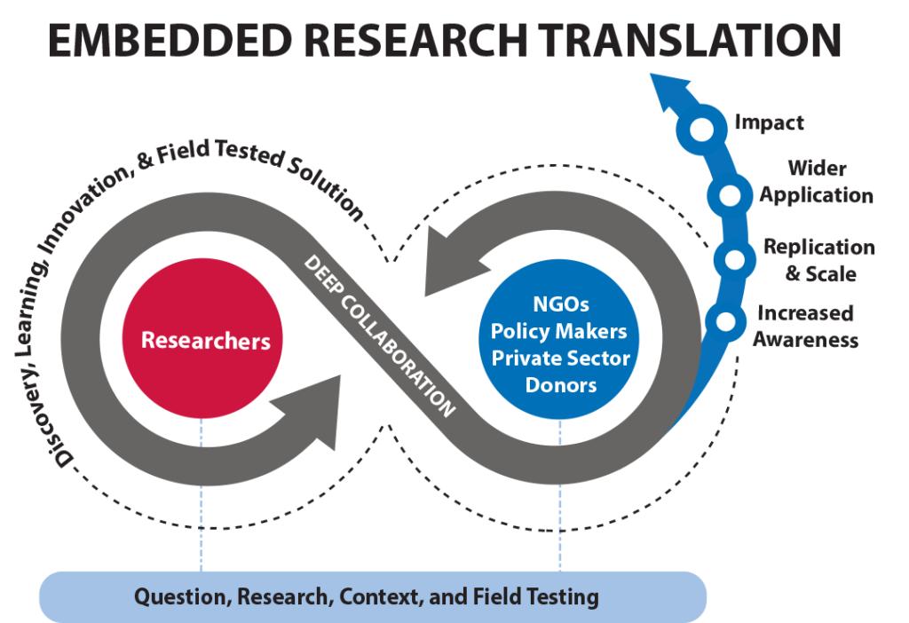 Embedded Research Translation